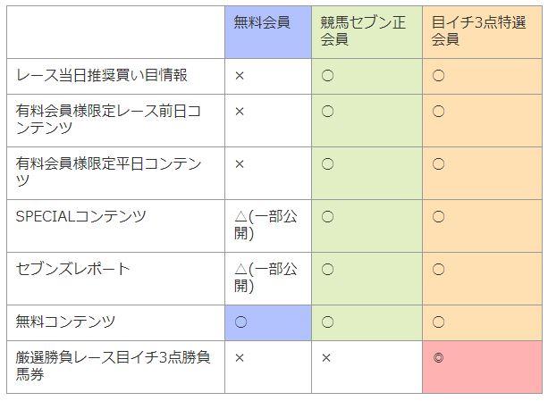 screenshot 競馬セブン サービス料金